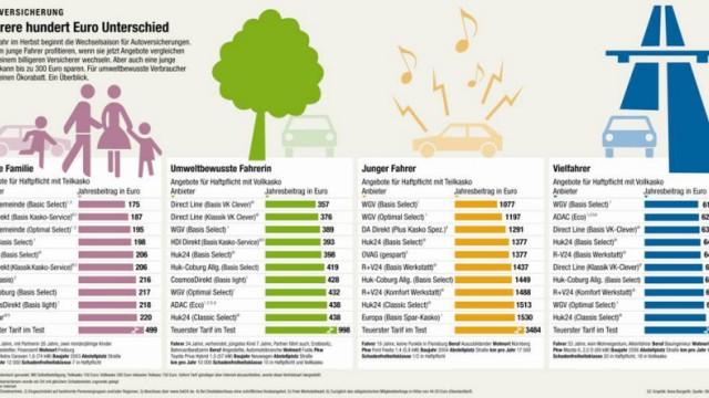 Vergleich von Autoversicherungen