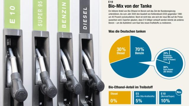 E10 Bio Benzin