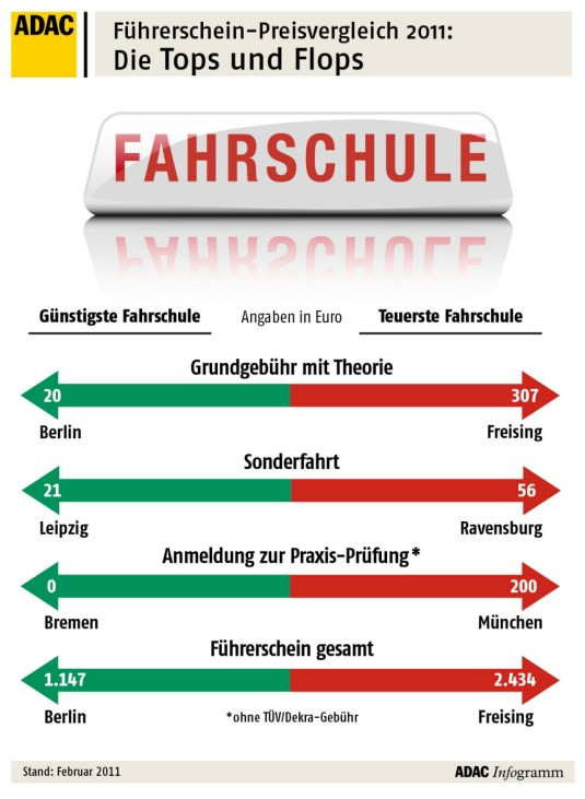 ADAC Führerscheinkosten