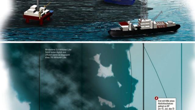 Deepwater Horizon: Ein Jahr danach: Nach der Explosion der Deepwater Horizon versuchte BP verzweifelt, den unkontrollierten Austritt des Öls aus dem Bohrloch zu stoppen. Für eine Erklärung der verschiedenen Methoden auf die Grafik klicken.