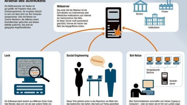 Hacker Infografik