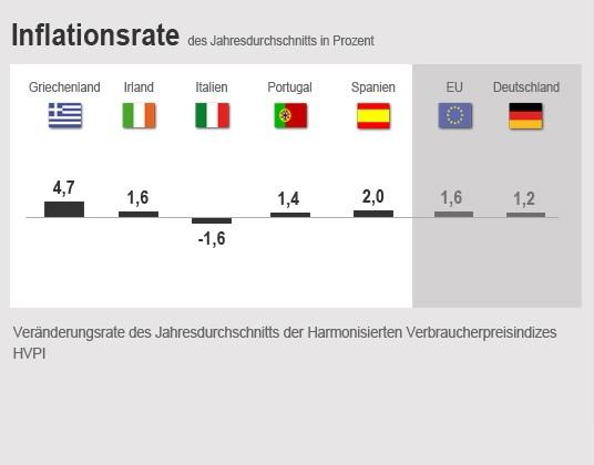 Euro Sorgenkinder Infografik