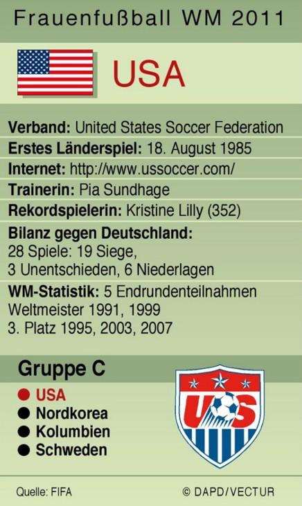 Frauenfussball-WM der Frauen: Team USA