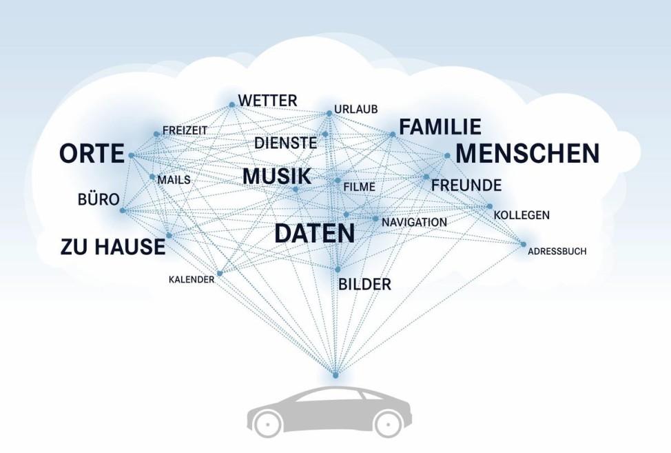 Mercedes-Benz Comand Online