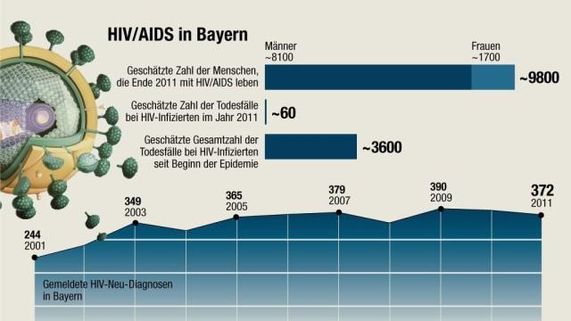 HIV in Bayern, Grafik