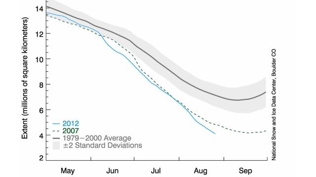 Rekordschmelze in der Arktis