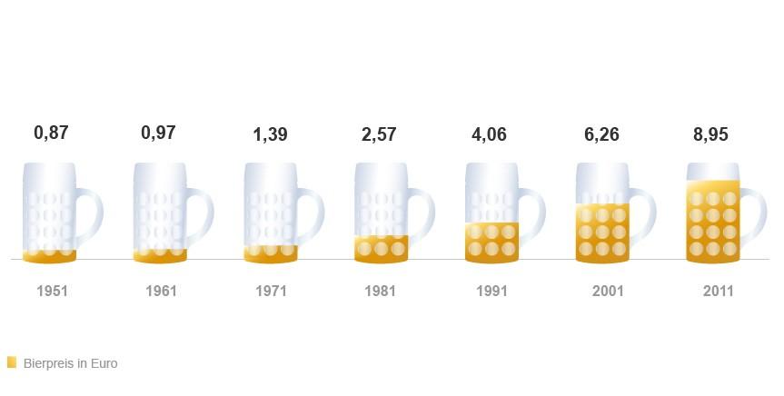 Wiesn Oktoberfest Statistik Zahlen