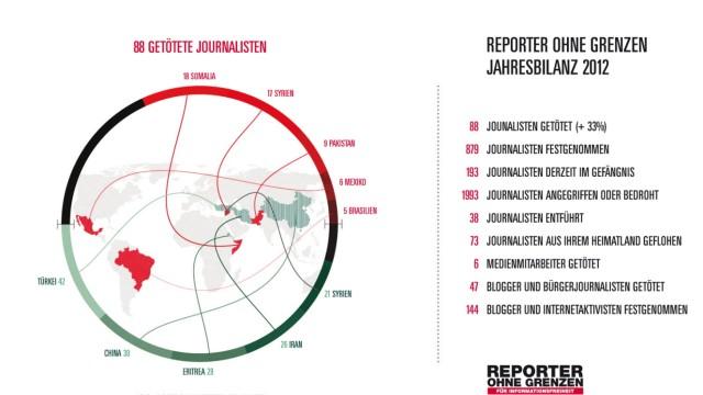 Jahresbilanz Reporter ohne Grenzen 2012