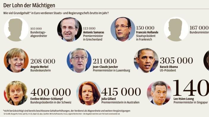 Peer Steinbrück und das Gehalt der Kanzlerin: Der Lohn der Mächtigen: So viel Brutto-Grundgehalt in Euro bekommen Staats- und Regierungschefs im Jahr (für Vollansicht bitte klicken).