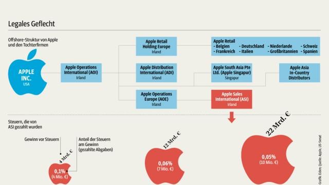 Bericht des US-Senats: So funktioniert das System Apple - zum Vergrößern klicken.