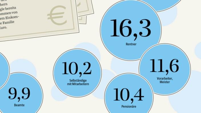 Vermögen in Deutschland: undefined