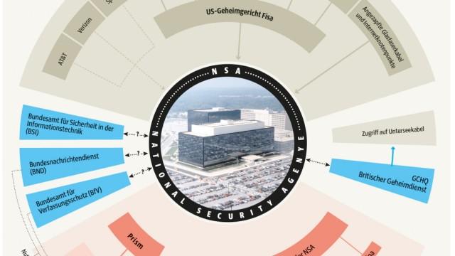Tempora Prism Überwachung NSA