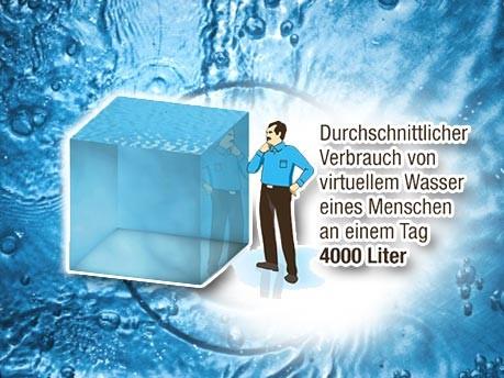 Wasserverbrauch