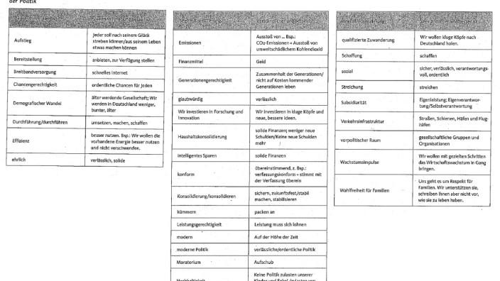 Sprach-Ratgeber der CDU: Ein 18-Seiten-Ratgeber soll CDU-Politikern helfen, im Wahlkampf die richtigten Worte zu wählen. In der linken Spalte der hier dokumentierten Tabellen steht die zu vermeidende Formulierung, rechts der Vorschlag aus der CDU-Zentrale.