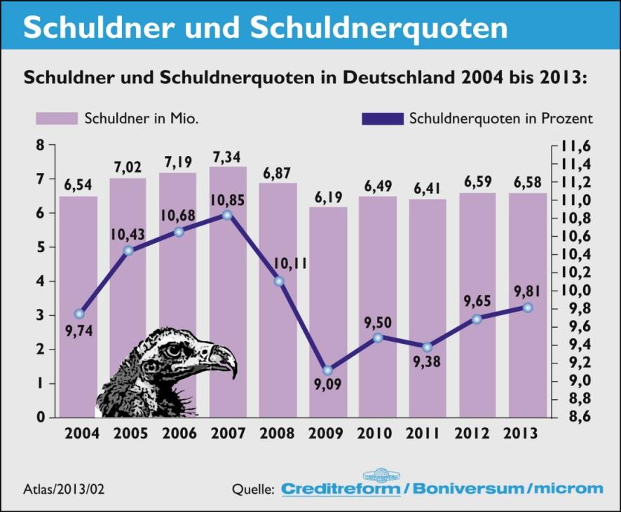 Schuldneratlas 2013
