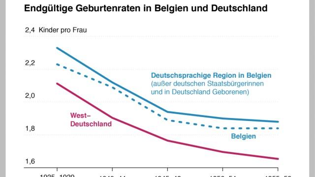 Statistik Max-Planck-Institut Geburten Kita Kinderbetreuung demographischer Wandel