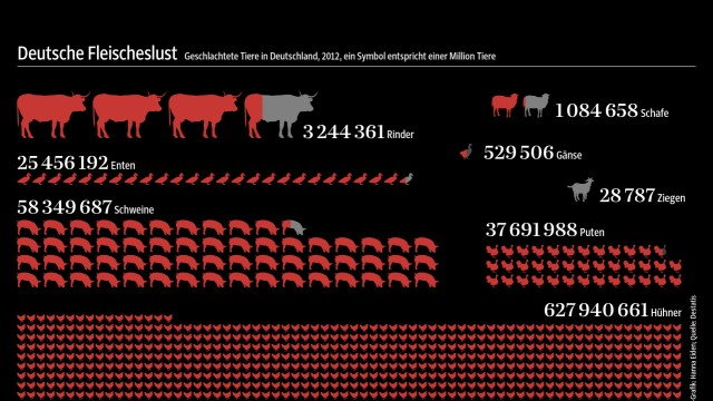 Fleischkonsum Fleischatlas BUND Grafik