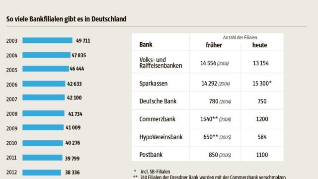 Grafik Bankfiliale