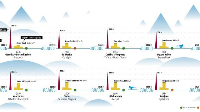 Grafik Olympia-Abfahrten