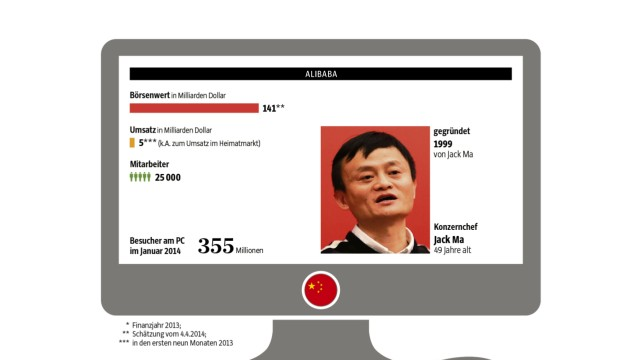 Facebook Weibo Alibaba Google Amazon