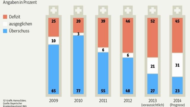 Wirtschaftliche Situation der bayerischen Krankenhäuser