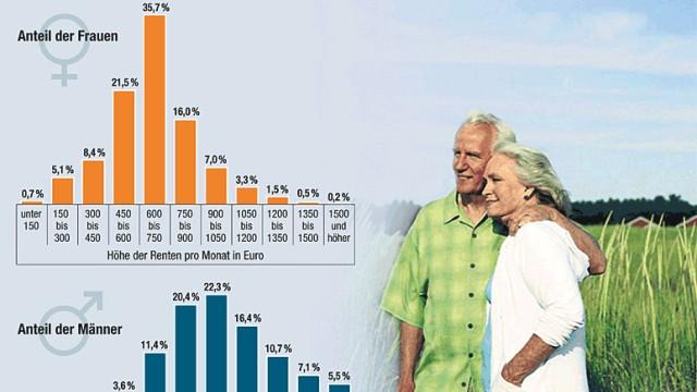 Sozialdebatten: So viel staatliche Rente erhalten die Deutschen.