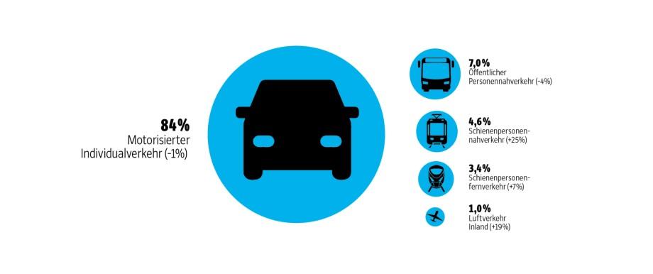 Verkehrsentwicklung