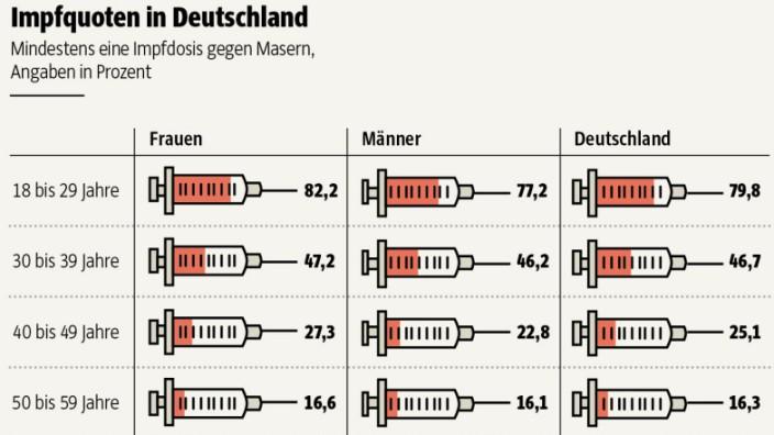 Masern in Deutschland: Bei jeder tausendsten Infektion kommt es zu einer schweren Hirnentzündung; in 30 Prozent der Fälle verläuft die Enzephalitis tödlich. SZ-Grafik: Hanna Eiden; Quelle: Robert-Koch-Institut