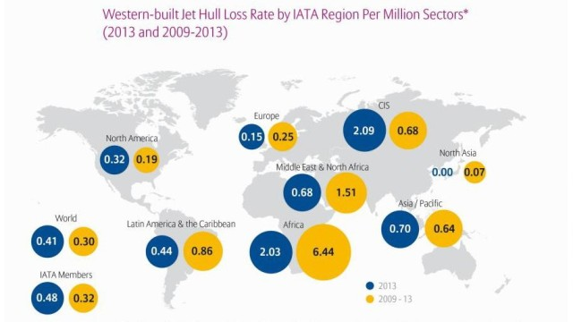 Global Aviation Study 2014 - Verlustrate