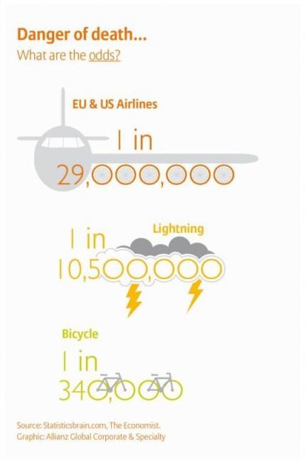 Global Aviation Study 2014 - Wahrscheinlichkeit