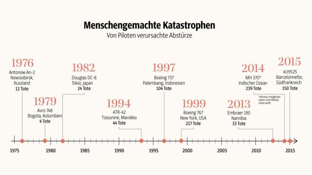 Copilot von Germanwings-Flug 4U9525: SZ-Grafik: Pia Kettl