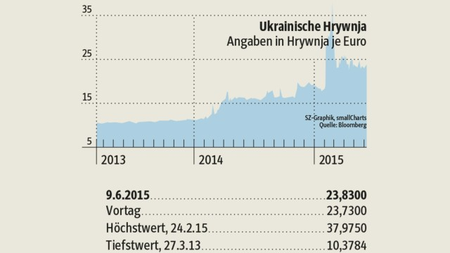 Ukraine: undefined