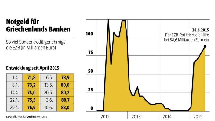 Geldvorrat: Zahlen zu Griechenlands Banken.