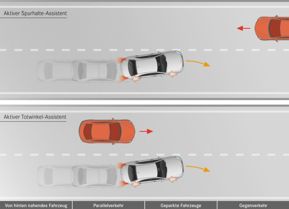 Mercedes E-Klasse 2016: aktiver Spurhalte- und Totwinkel-Assistent