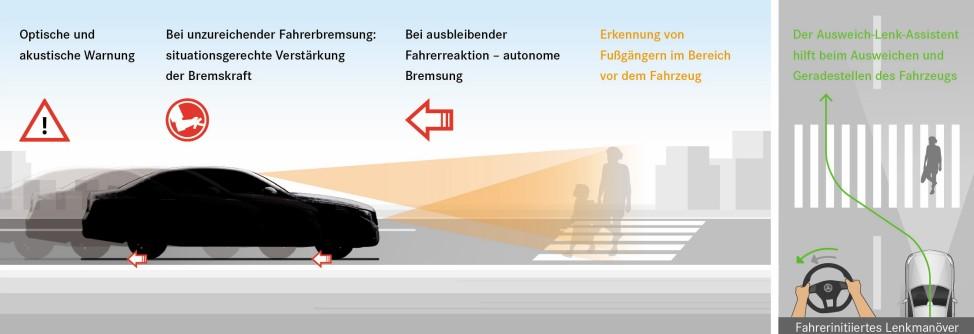 Mercedes E-Klasse 2016: aktiver Bremsassistent und Ausweich-Lenk-Assistent