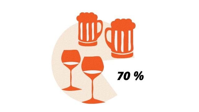 Typisch deutsch: Elf Prozent der Deutschen finden, sie trinken zu viel.