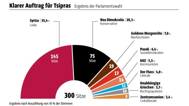 Griechenland: SZ-Grafik; Quelle: Griechisches Innenministerium