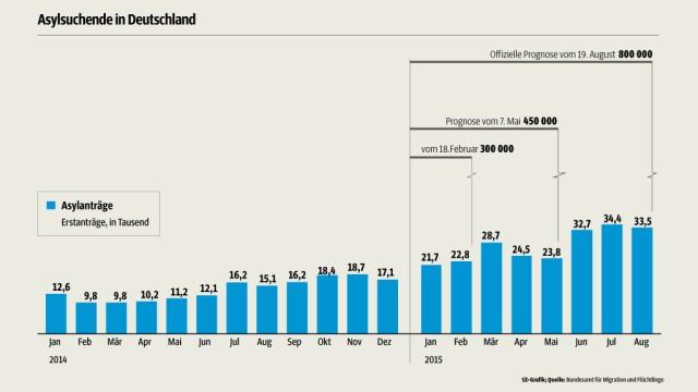 Asylsuchende in Deutschland: Grafik: SZ