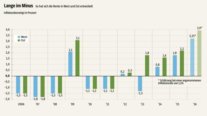 Rentenversicherung: SZ-Grafik