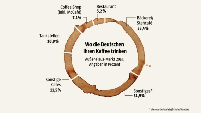 grafik_kaffee