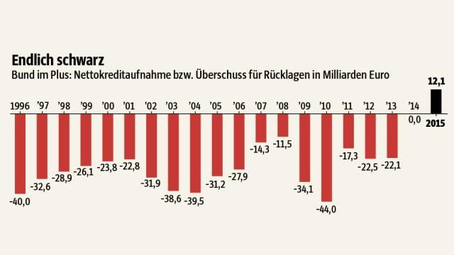 Wirtschaftspolitik: SZ-Grafik: Unterhitzenberger; Quelle: Bundesministerium der Finanzen