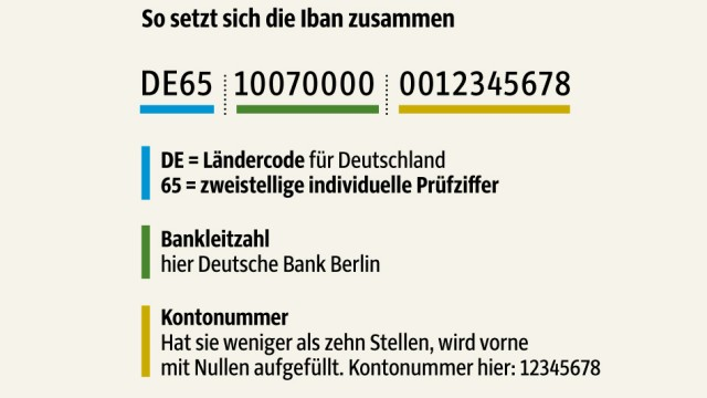 Iban: SZ-Grafik: Unterhitzenberger
