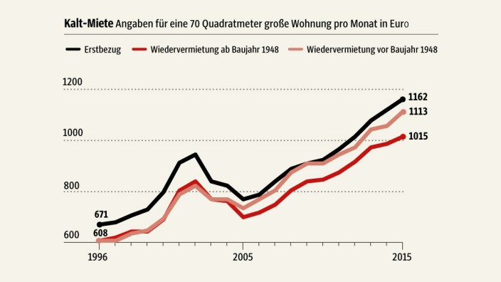 Mietmarkt: SZ-Grafik; Quellen: Stadtwerke München,Referat für Stadtplanung und Bauordnung.
