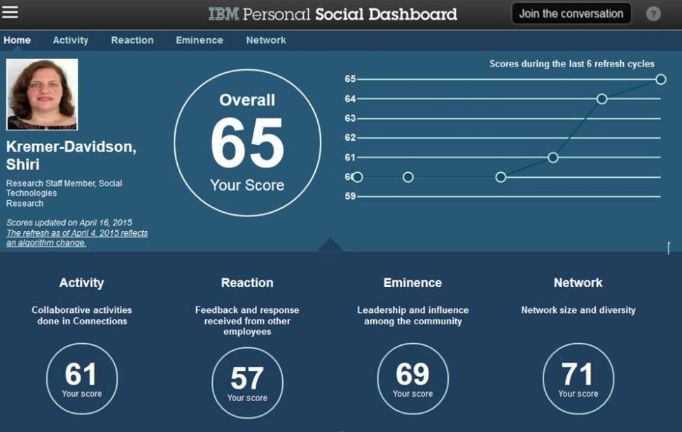 Social Dashboard Software IBM