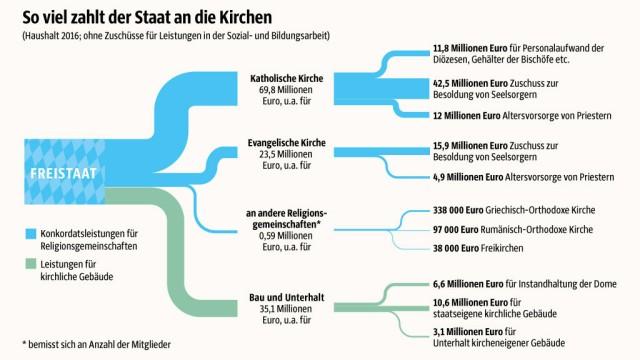 Vermögen der Kirche: SZ-Grafik; Quelle: Bayerisches Finanzministerium