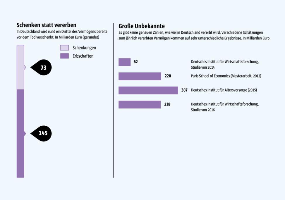 Infografik Erben - 8