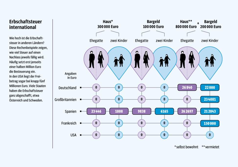 Erben Infografik 4