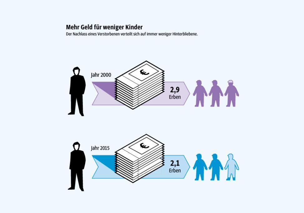Erben Infografik 5