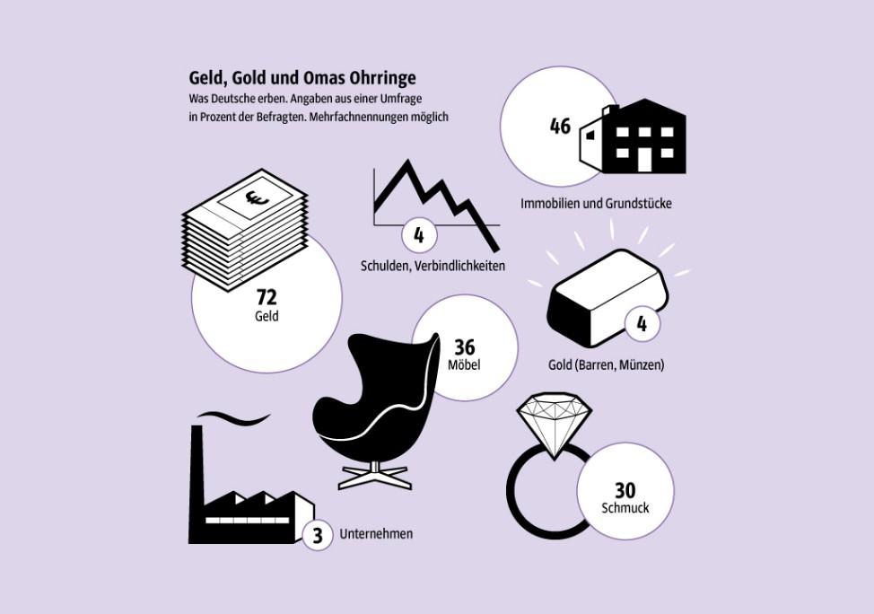 Erben Infografik