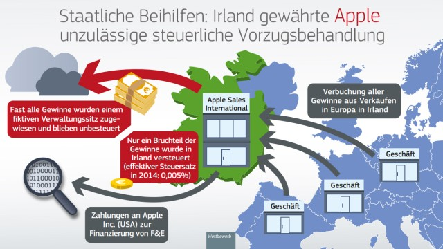 EU-Kommission: So stellt die EU-Kommission in einer Grafik Apples Steuersystem dar.